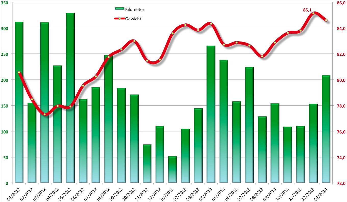 Eddys Gewichtsbilanz 2012/2013