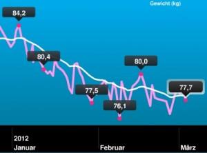 Gewichtsverlauf Januar und Februar