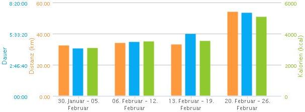 Eddys Sport-Statistik Februar 2012