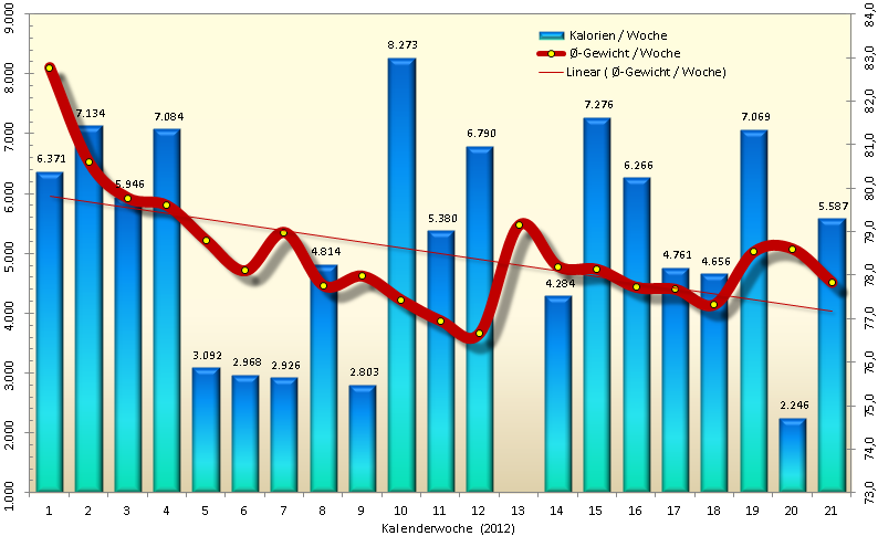 Gewichtverlauf Eddy von Januar bis Mai 2012